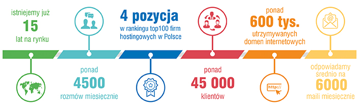 uslugi hostingowe webdesign25h.pl